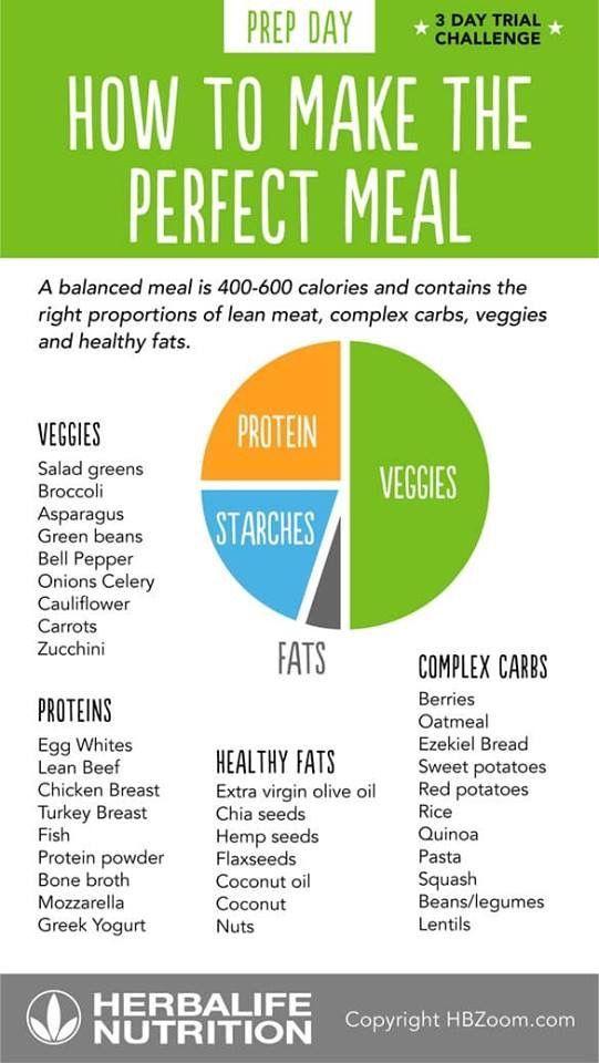 Wöchentliche vegetarische Diät zur Gewichtsreduktion