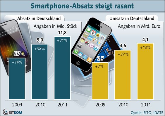 BITKOM-Infografik: Smartphone-Absatz in DE
