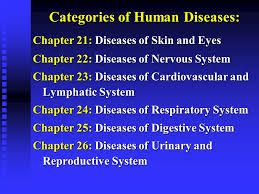 Image result for human diseases