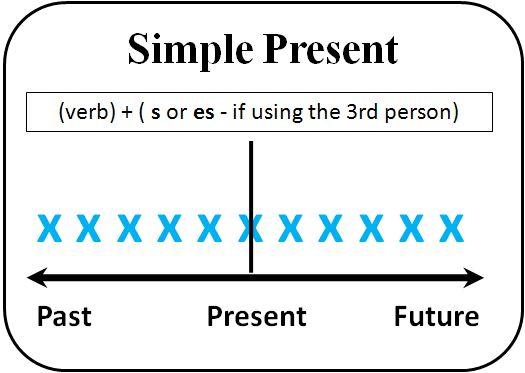 Present Simple Verb Tense Diagram Verb Tenses English Grammar Tenses Learn English