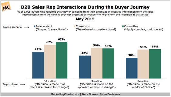 [Chart] B2B Sales Interactions During the Buyer Journey. Shared 6/8/15