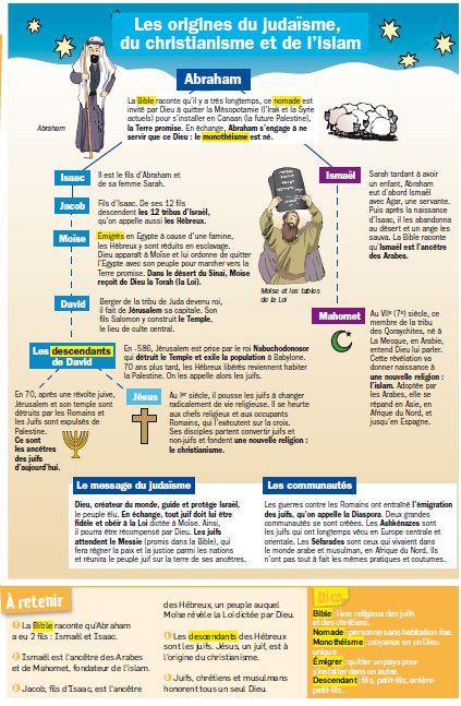 Epingle Par Selam Sur Histoire Enseignement Primaire Montessori Culture Generale Histoire Universelle