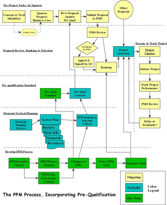 PPM Flow Diagram sample Pinterest - free project status report template