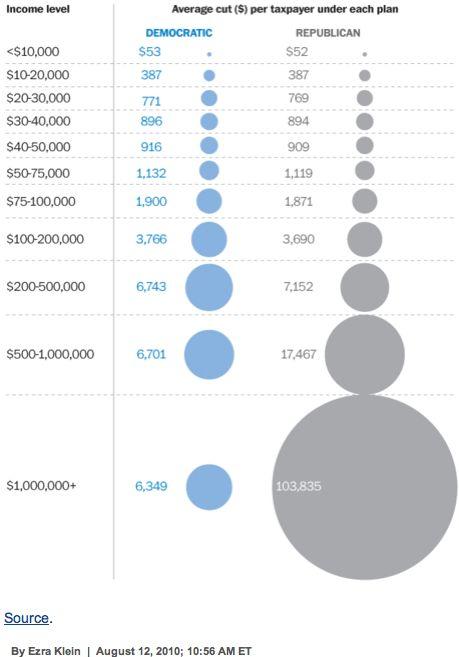 tax cuts chart