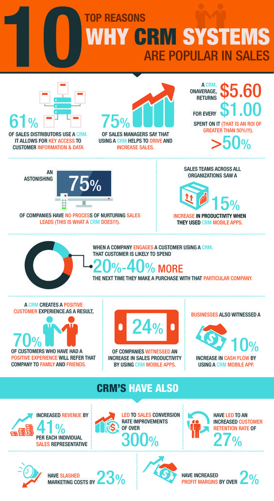 10 Major Benefits Of Crm Systems Infographic