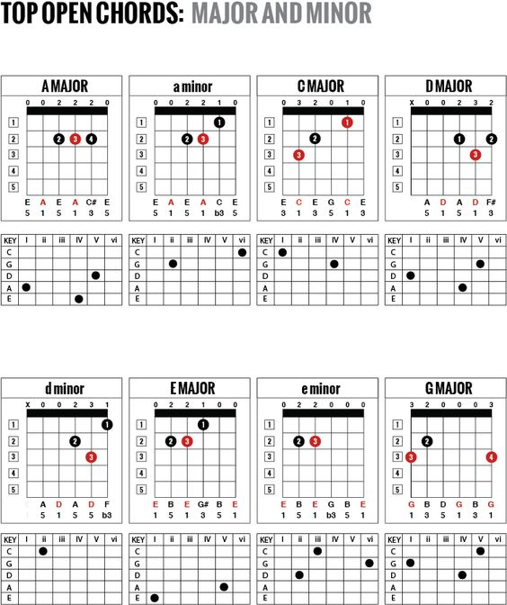 Guitar guitar chords e7 : Pinterest • The world's catalog of ideas