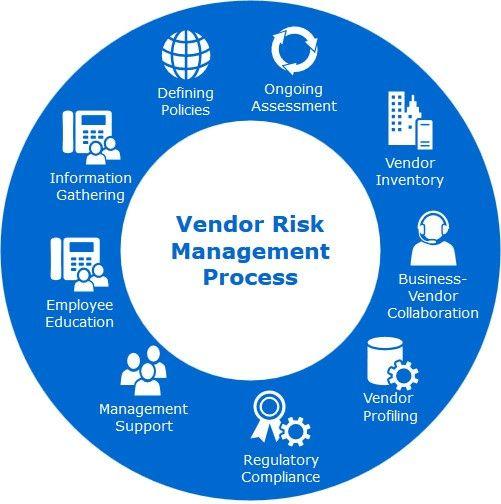 Vendor Risk Management Market In 2020 Risk Management Business Risk Business Performance