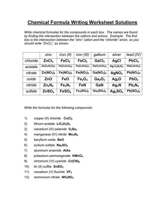 Understanding Chemical Formulas Worksheet Best Chemical Formula Writing Worksheet Ii Revised 1 8 Pdf I Writing Worksheets Chemistry Worksheets Chemical Formula