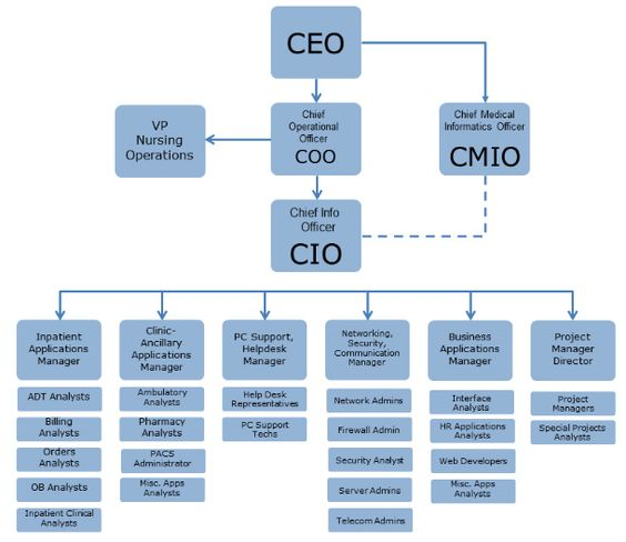 Hospital IT Department Structure Learn about the structure of - rhce resume sample