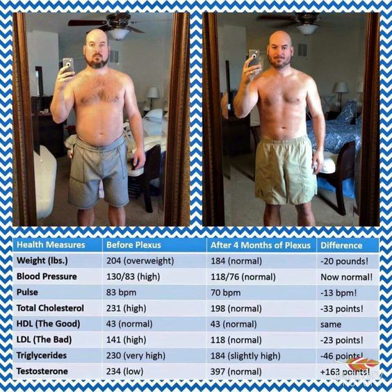 Weight, blood pressure, cholesterol, LDL & Triglyceride levels all down. Testosterone levels up. Plexus TriPlex rocks! Slim, BioCleanse & ProBio5