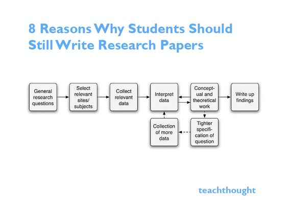 why-students-should-still-write-research-papers Good Information - how to write a research paper