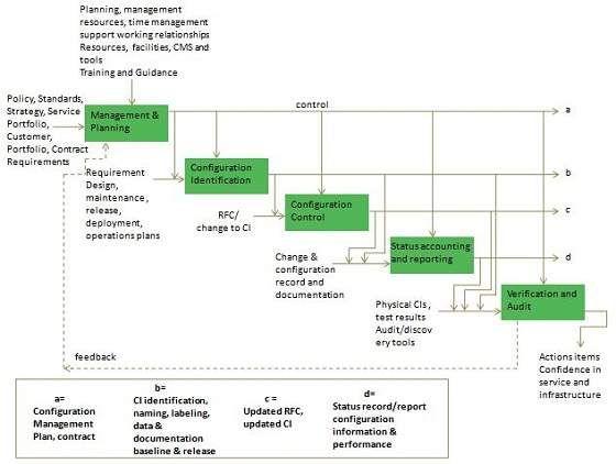 Assets Configuration Management Management Resume Services