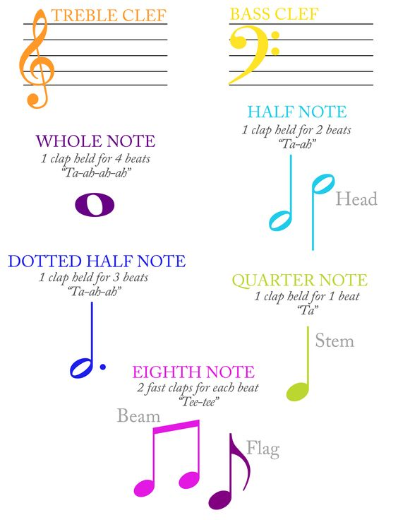 Free Printable Music Note Values Flash Cards Handouts – Note Value Worksheet
