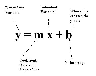 Y=mx+b!! | Math | Pinterest | A Fan, Fans and Search