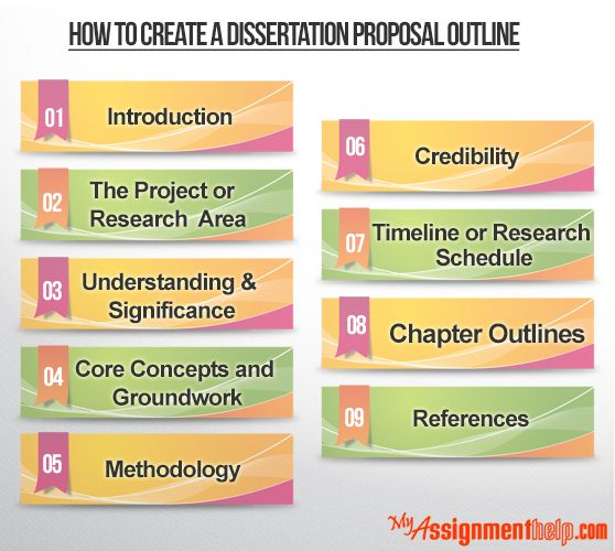 dissertation proposal of mba