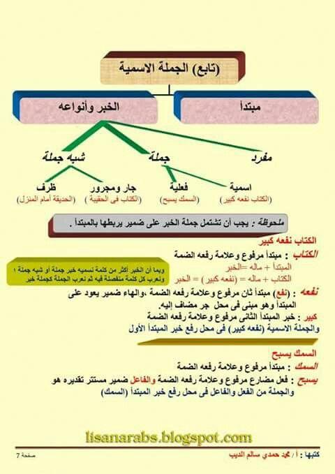 اللغة العربية الجملة الإسمية تابع ص07 Map Map Screenshot Ios