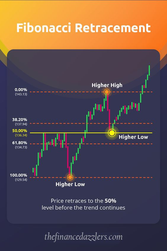 What Is Day Trading With Images Forex Trading Quotes Trading