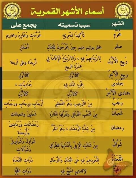 أسماء الأشهر العربية استخدم العرب قبل الإسلام أسماء للأشهر القمرية التي كان Beautiful Arabic Words Islamic Information Islamic Posters