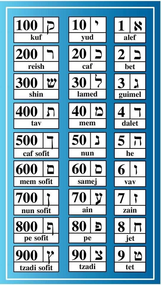 Numeros Com Imagens Alfabeto Hebraico Palavras Em Hebraico