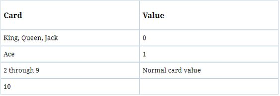 card value