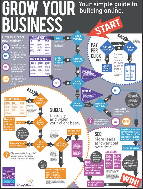 """Infographic - The Complete Walk-Through to Grow Your Business Online.     Building off of the successful book """"The DragonSearch Online Marketing Manual"""", Ric Dragon and Josepf Haslam have developed a comprehensive Grow Your Business Online Infographic to guide businesses on how to grow their business online."""
