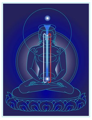 tsa lung meditation - Google-søgning