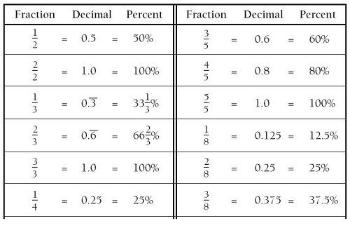 Fraction Decimal Percent Chart Worksheet Vintagegrn – Fraction Decimal Percent Chart Worksheet