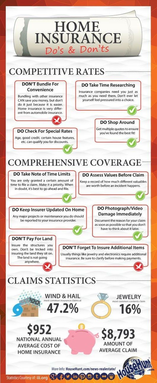 Photo Home Insurance Quotes See Home Insurance Affect Your Mortgage Insurance Home Insurance Quotes Real Estate Infographic Homeowners Insurance Coverage