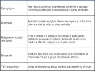 Relatorio de comportamento do aluno