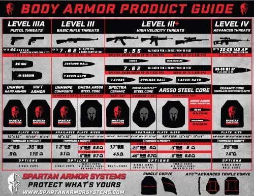 Spartan Armor Systems Body Armor Guide Ar500 Ar550 Ar650 Ceramic Composite Body Armor Plate Carrier Body Armor Tactical