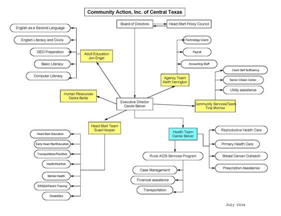 RFFlow - Agency Organizational Chart City of Austin Stuff - basic organization chart