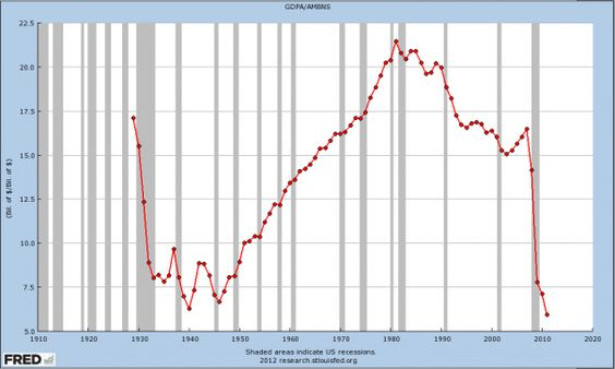 """Velocity of money (VOM) is the  frequency with which a unit of money is spent on new goods and services.   It is a far better indicator of economic activity than GDP, consumer prices, the stock market. VOM is calculated by simply dividing GDP by a given money supply. In just four short years, our """"enlightened"""" policy-makers have slowed money velocity to depths never seen in the Great Depression."""