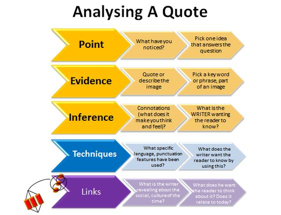 Analysing a quotation