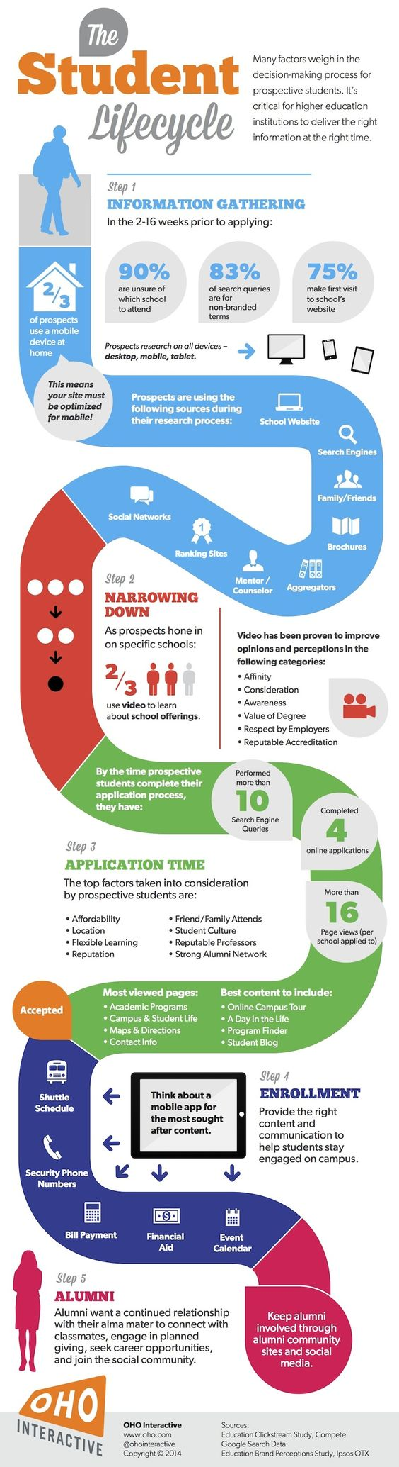 Infografía sobre el Ciclo de vida del estudiante...