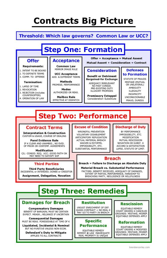 Court of Record Contract Law Pinterest - novation agreement template