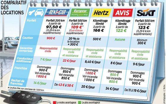 Location de voiture: attention aux coûts cachés - Le Parisien