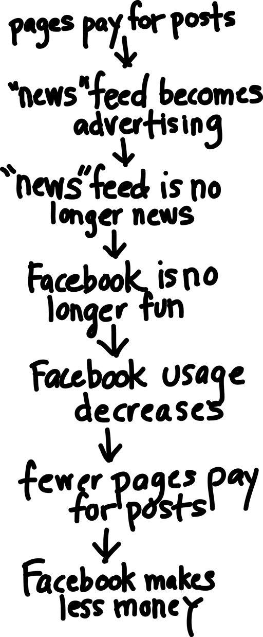 New Facebook Model