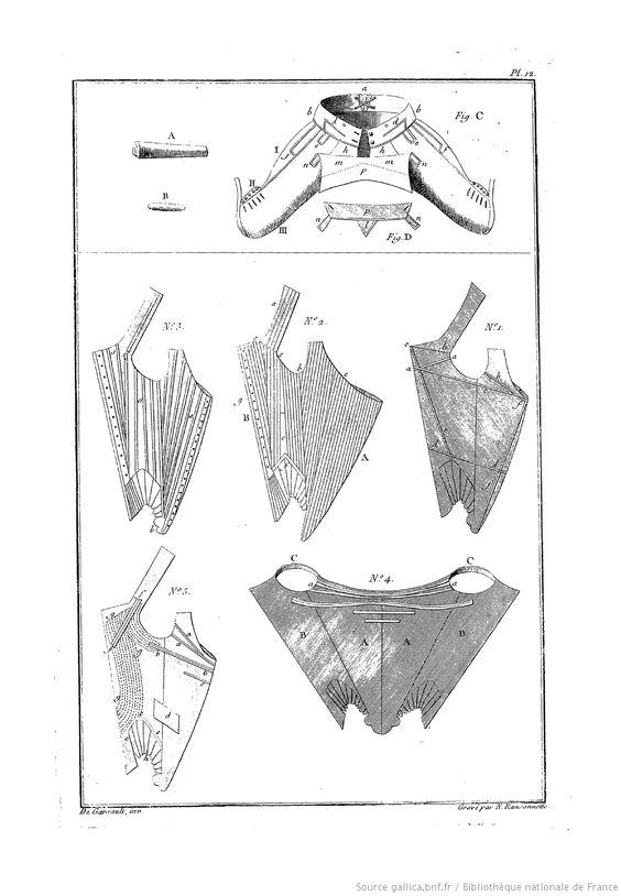 Art du tailleur : contenant le tailleur d'habits d'hommes, les culottes de peau, le tailleur de corps de femmes  enfants, la couturière  la marchande de modes / par M. de Garsault