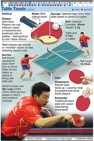 Olympics 2012 in infographics ball games graphics for Table tennis serving rules