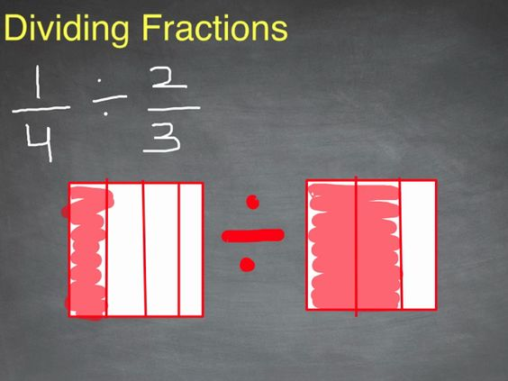 Dividing Fractions - Array/Visual Model | This lesson introduces ...