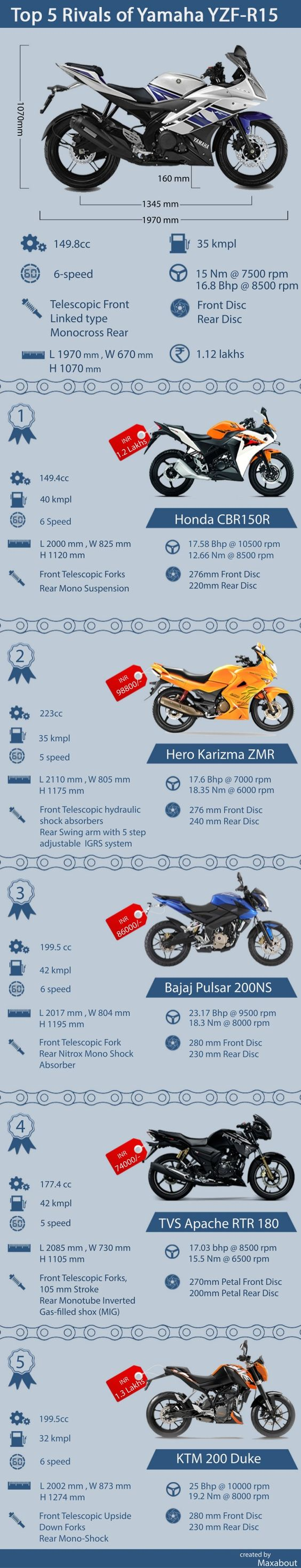 Top 5 Rivals of Yamaha YZF-R15