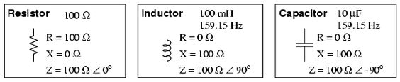 Perfect inductors and perfect capacitors (Figure below) possess reactance but no resistance. All components possess impedance, and because of this universal quality, it makes sense to translate all component values (resistance, inductance, capacitance) into common terms of impedance as the first step in analyzing an AC circuit.