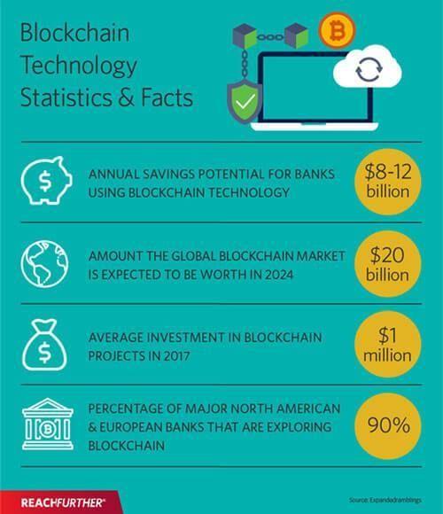How To Build A Viable Business Model On Blockchain Reach Bitcoin Ethereum Litecoin Cryptocurrency Blockchain Blockchain Technology Cryptocurrency