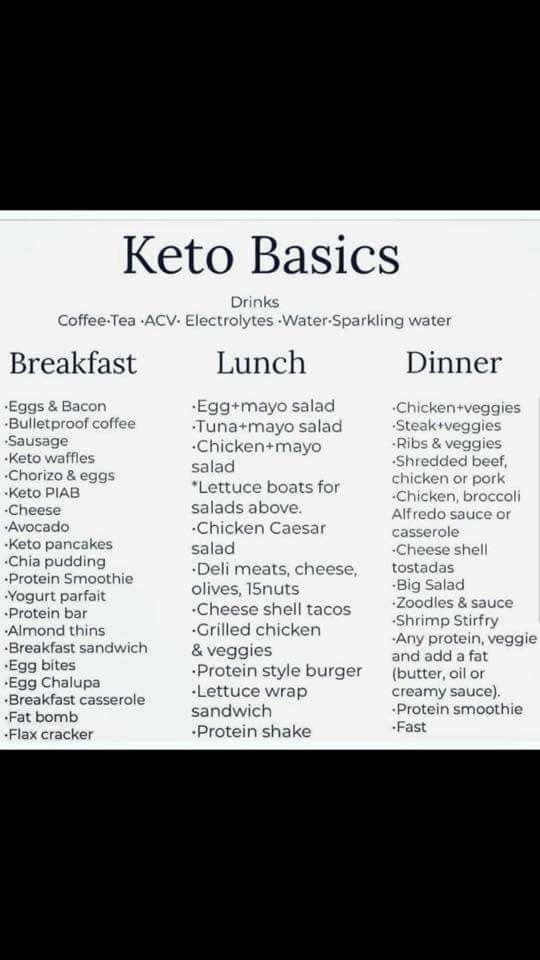 Keto Basic Foods For Breakfast Lunch And Dinner In 2020 Ketogenic Diet Meal Plan Keto Recipes Ketogenic Keto Diet Food List