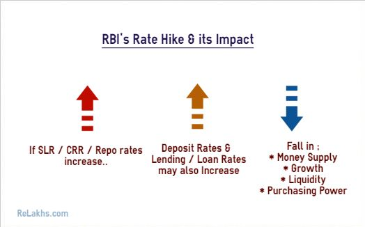 Rbi S Rate Hike Its Impact Finance Economic Indicator Investment In India