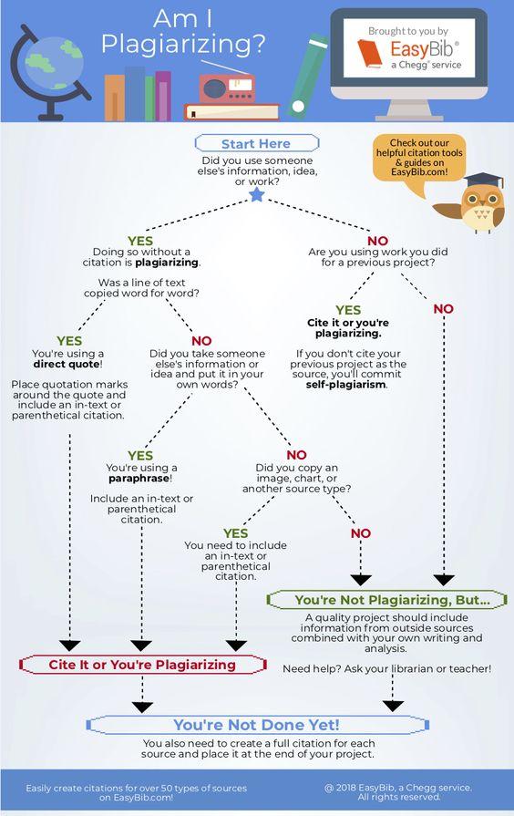 Am I Plagiarizing?: An Advanced Infographic - EasyBib Blog