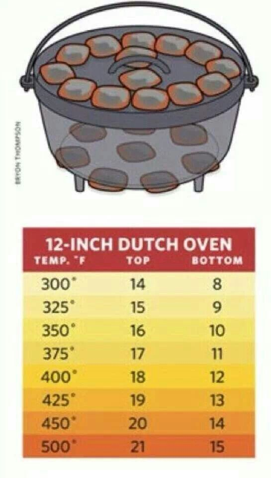 Dutch Oven Temperatures                                                                                                                                                      More
