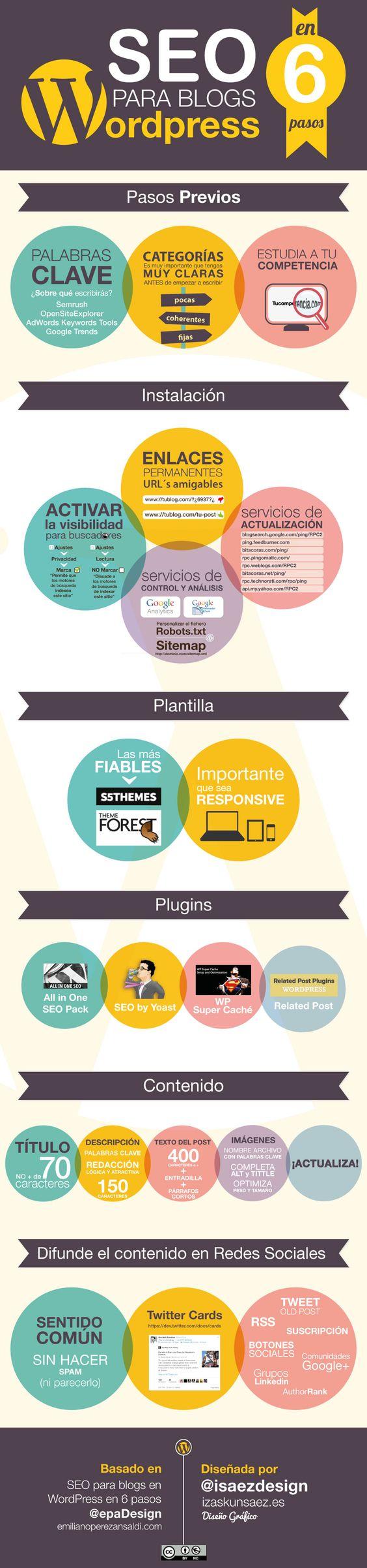 SEO en 6 pasos para blogs Wordpress.Infografía en español. #CommunityManager