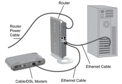 Modem vs Router vs Ethernet
