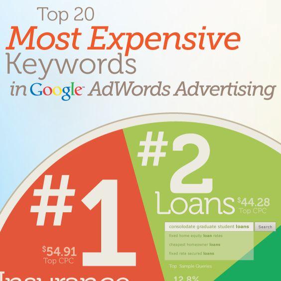 most profitable niches adsense